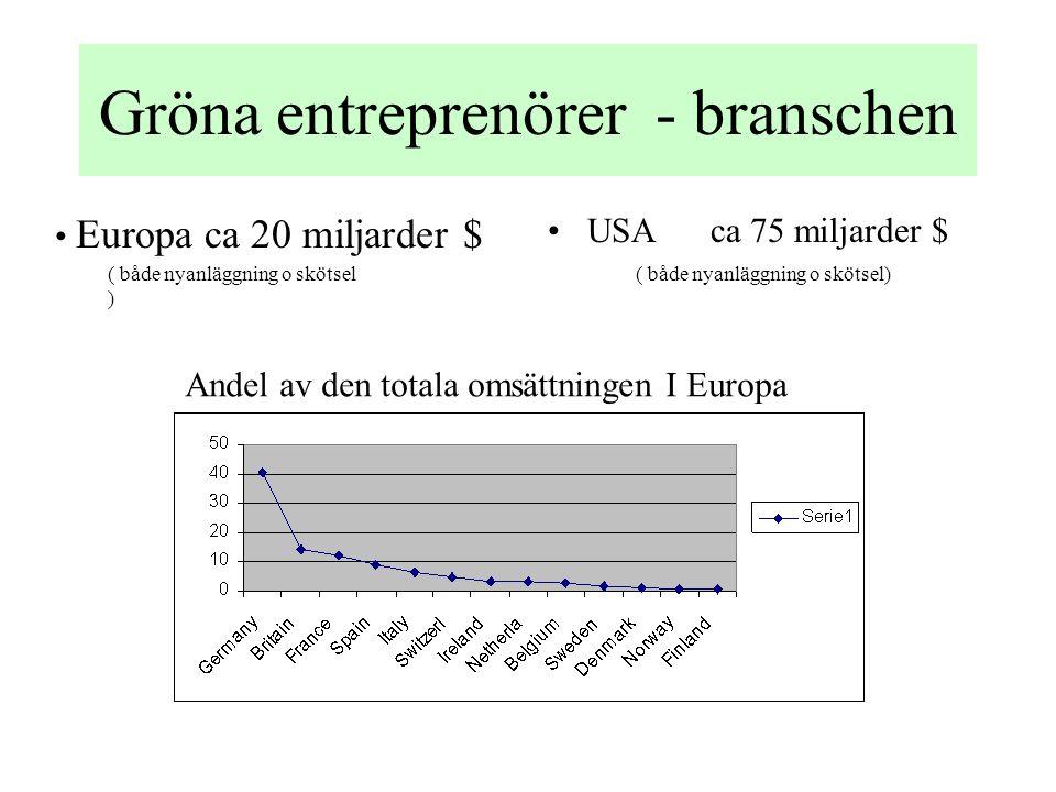 Gröna entreprenörer - branschen •USA ca 75 miljarder $ • Europa ca 20 miljarder $ Andel av den totala omsättningen I Europa ( både nyanläggning o skötsel ) ( både nyanläggning o skötsel)