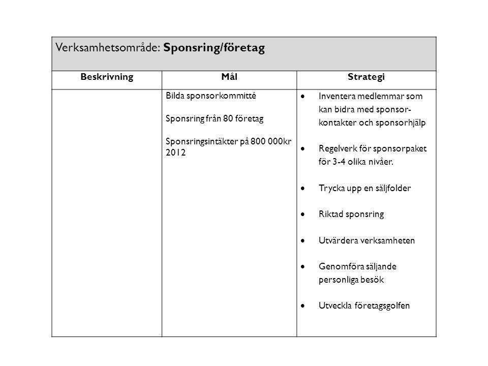 Verksamhetsområde: Sponsring/företag BeskrivningMålStrategi Bilda sponsorkommitté Sponsring från 80 företag Sponsringsintäkter på 800 000kr 2012  Inv