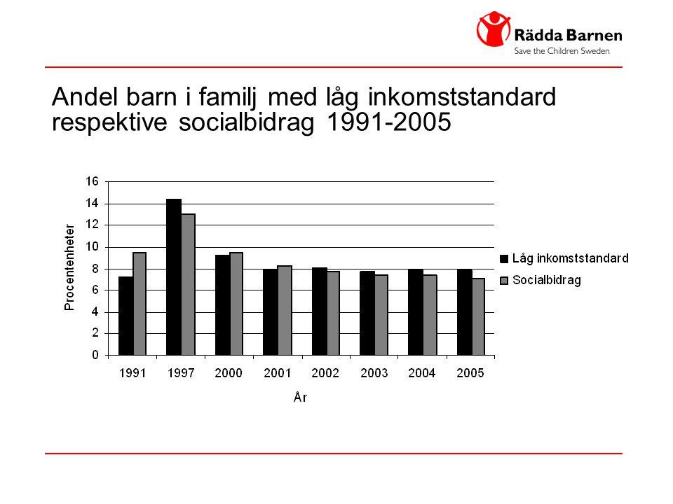 Andel barn i familj med låg inkomststandard respektive socialbidrag 1991-2005