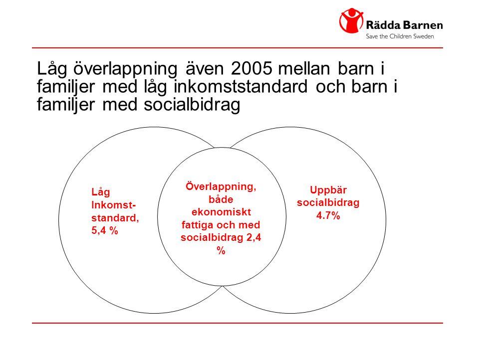 Låg överlappning även 2005 mellan barn i familjer med låg inkomststandard och barn i familjer med socialbidrag Låg Inkomst- standard, 5,4 % Överlappni