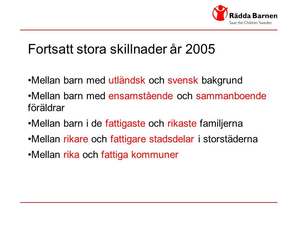 Fortsatt stora skillnader år 2005 •Mellan barn med utländsk och svensk bakgrund •Mellan barn med ensamstående och sammanboende föräldrar •Mellan barn