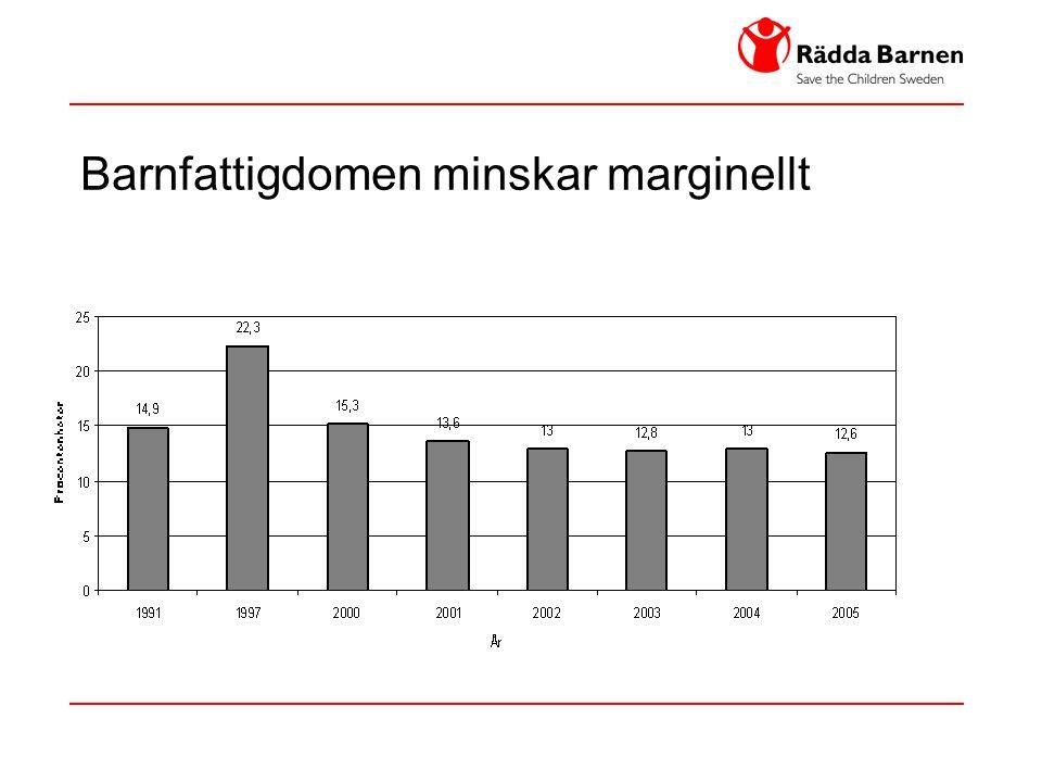 Barnfattigdomen minskar marginellt