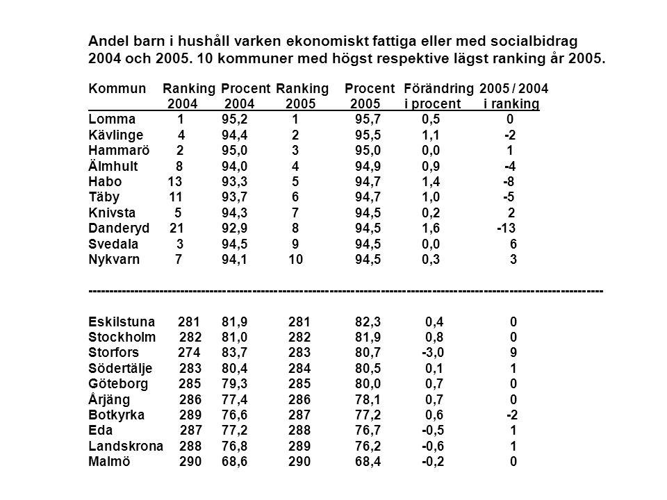 Andel barn i hushåll varken ekonomiskt fattiga eller med socialbidrag 2004 och 2005. 10 kommuner med högst respektive lägst ranking år 2005. Kommun Ra