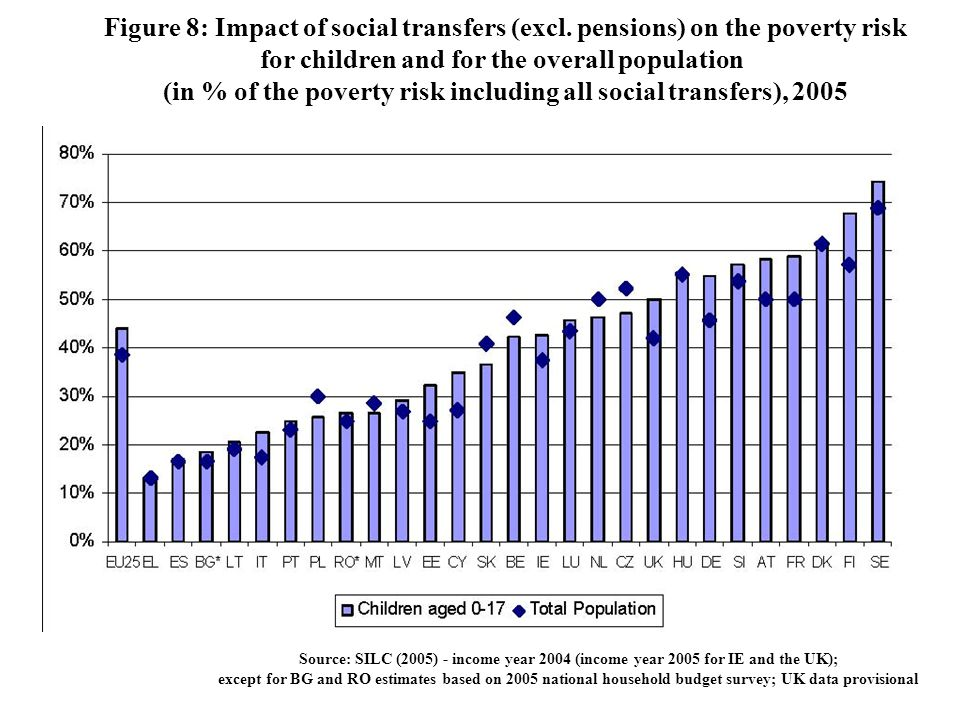 Figure 8: Impact of social transfers (excl. pensions) on the poverty risk for children and for the overall population (in % of the poverty risk includ
