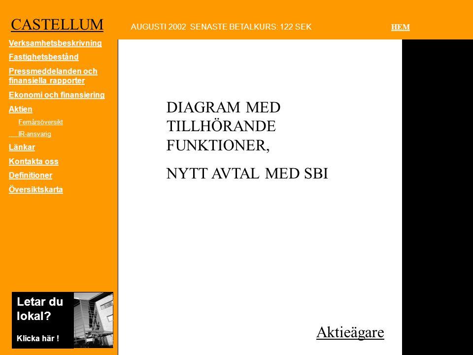 CASTELLUM AUGUSTI 2002 SENASTE BETALKURS: 122 SEK HEM Letar du lokal.