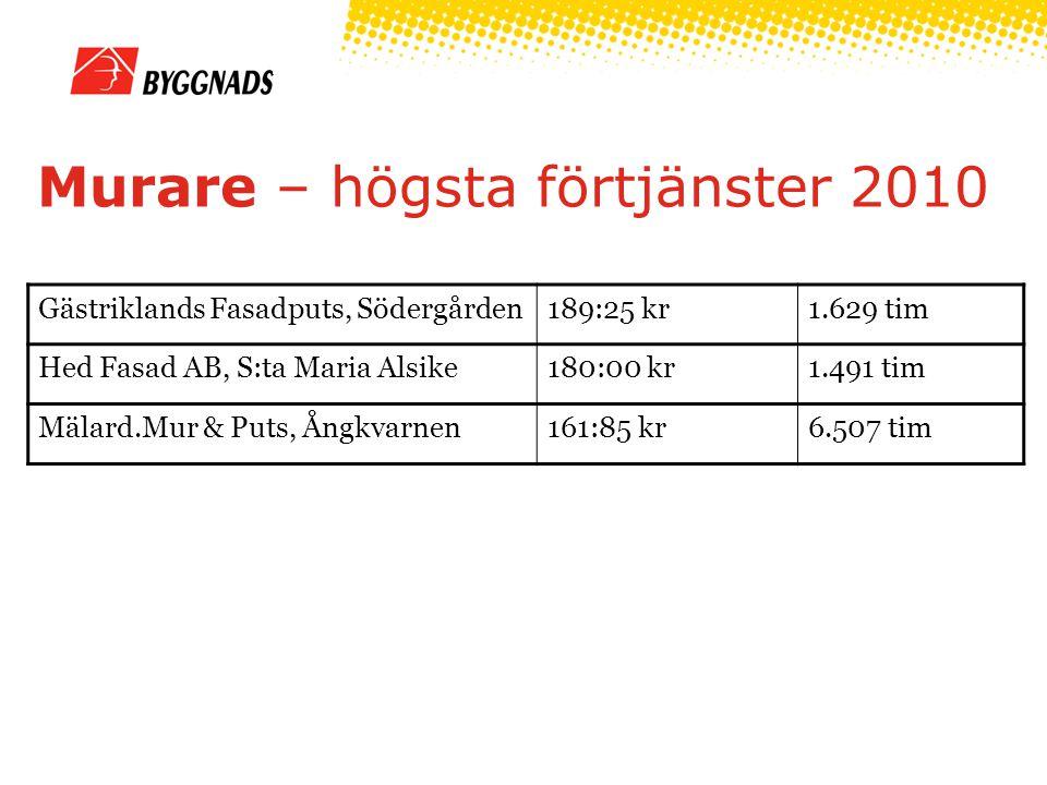 Murare – högsta förtjänster 2010 Gästriklands Fasadputs, Södergården189:25 kr1.629 tim Hed Fasad AB, S:ta Maria Alsike180:00 kr1.491 tim Mälard.Mur & Puts, Ångkvarnen161:85 kr6.507 tim
