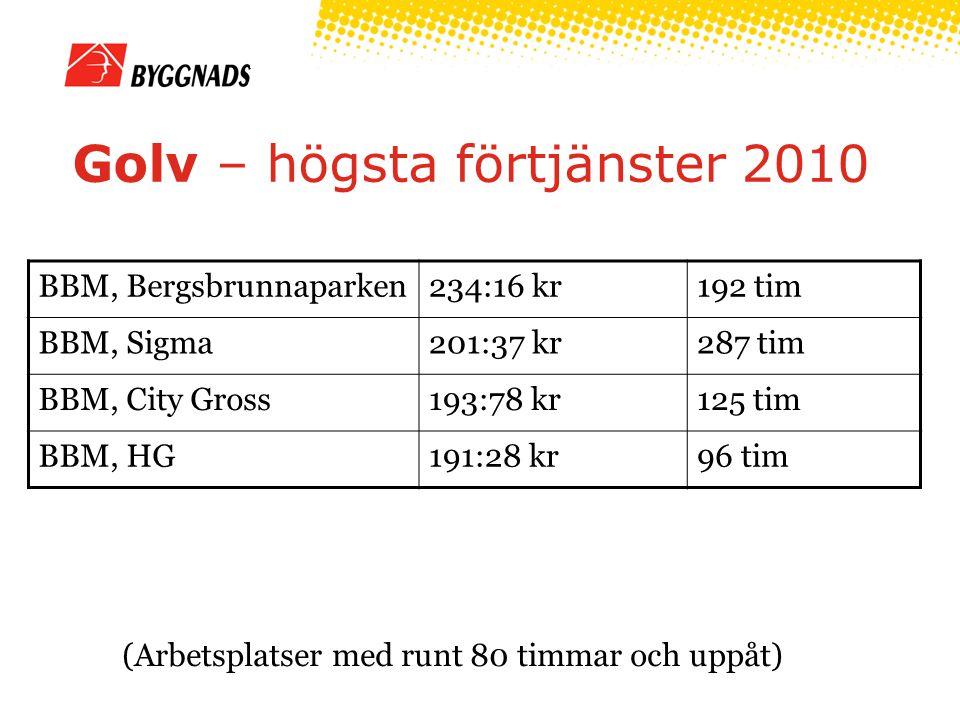 Golv – högsta förtjänster 2010 (Arbetsplatser med runt 80 timmar och uppåt) BBM, Bergsbrunnaparken234:16 kr192 tim BBM, Sigma201:37 kr287 tim BBM, City Gross193:78 kr125 tim BBM, HG191:28 kr96 tim