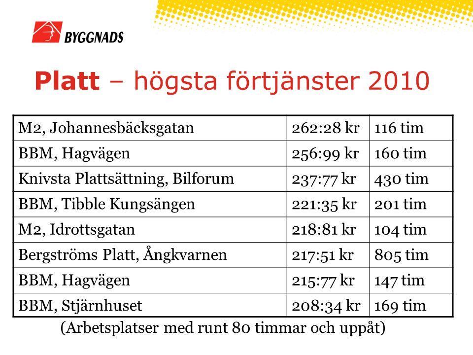 Platt – högsta förtjänster 2010 (Arbetsplatser med runt 80 timmar och uppåt) M2, Johannesbäcksgatan262:28 kr116 tim BBM, Hagvägen256:99 kr160 tim Knivsta Plattsättning, Bilforum237:77 kr430 tim BBM, Tibble Kungsängen221:35 kr201 tim M2, Idrottsgatan218:81 kr104 tim Bergströms Platt, Ångkvarnen217:51 kr805 tim BBM, Hagvägen215:77 kr147 tim BBM, Stjärnhuset208:34 kr169 tim