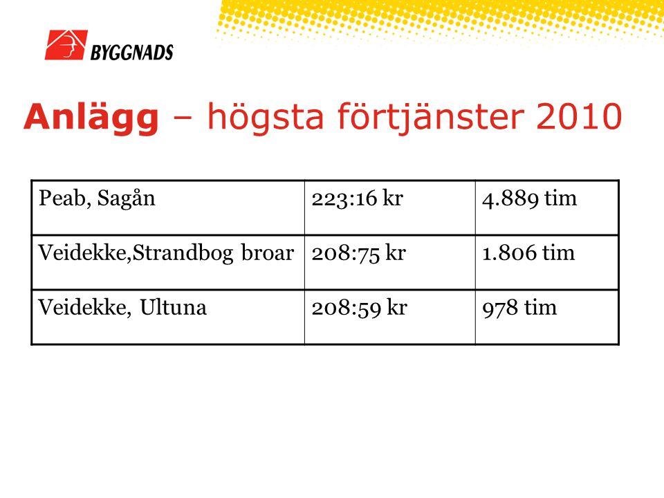 Anlägg – högsta förtjänster 2010 Peab, Sagån223:16 kr4.889 tim Veidekke,Strandbog broar208:75 kr1.806 tim Veidekke, Ultuna208:59 kr978 tim