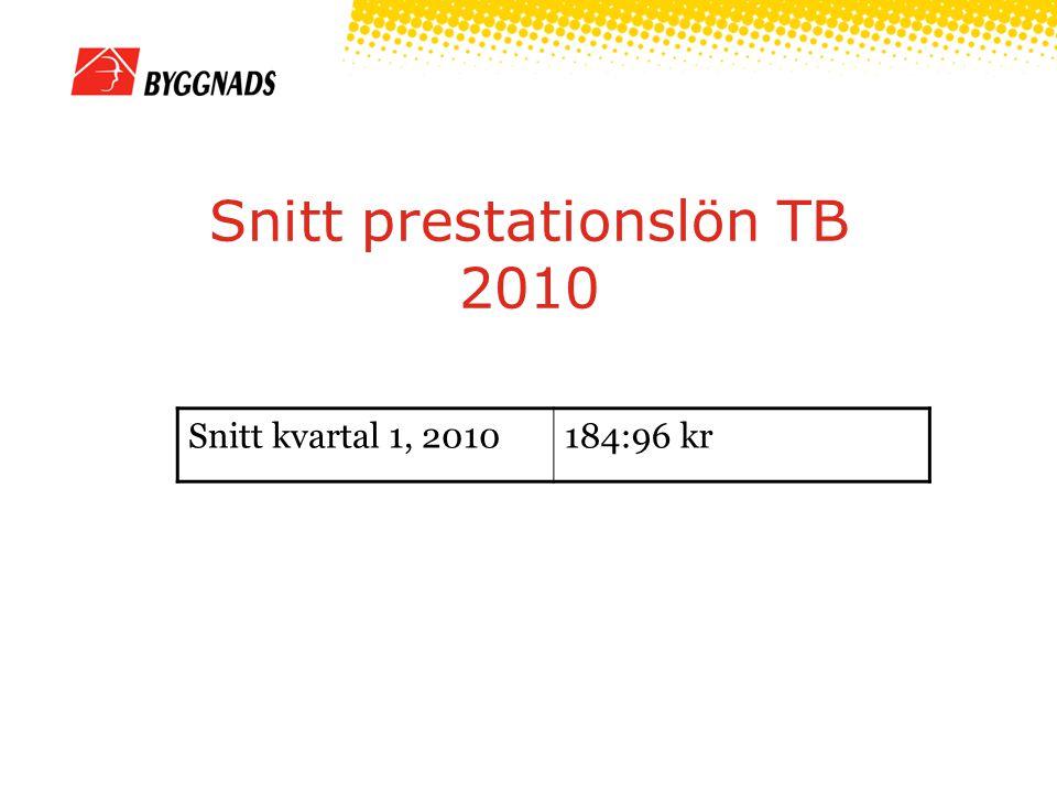 Snitt prestationslön TB 2010 Snitt kvartal 1, 2010184:96 kr