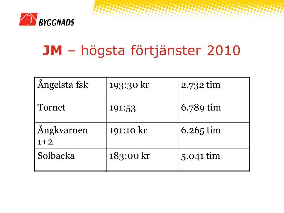 JM – högsta förtjänster 2010 Ångelsta fsk193:30 kr2.732 tim Tornet191:536.789 tim Ångkvarnen 1+2 191:10 kr6.265 tim Solbacka183:00 kr5.041 tim
