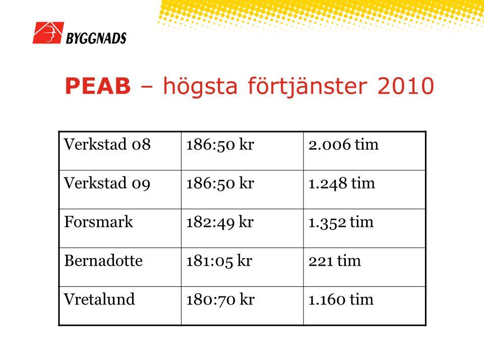 PEAB – högsta förtjänster 2010 Verkstad 08186:50 kr2.006 tim Verkstad 09186:50 kr1.248 tim Forsmark182:49 kr1.352 tim Bernadotte181:05 kr221 tim Vreta