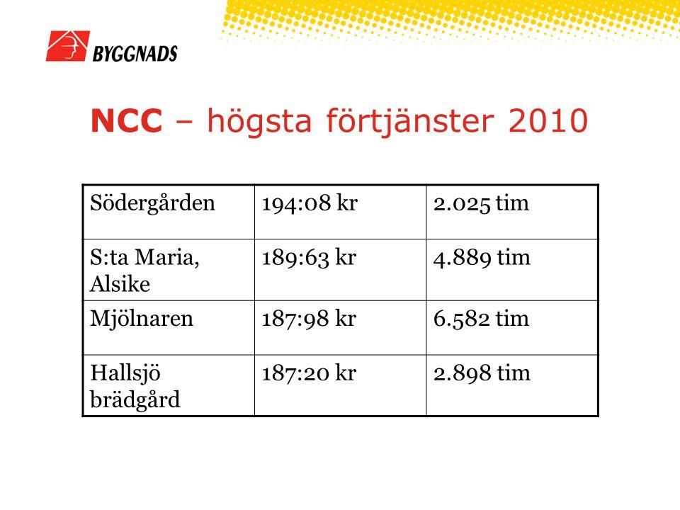 NCC – högsta förtjänster 2010 Södergården194:08 kr2.025 tim S:ta Maria, Alsike 189:63 kr4.889 tim Mjölnaren187:98 kr6.582 tim Hallsjö brädgård 187:20 kr2.898 tim