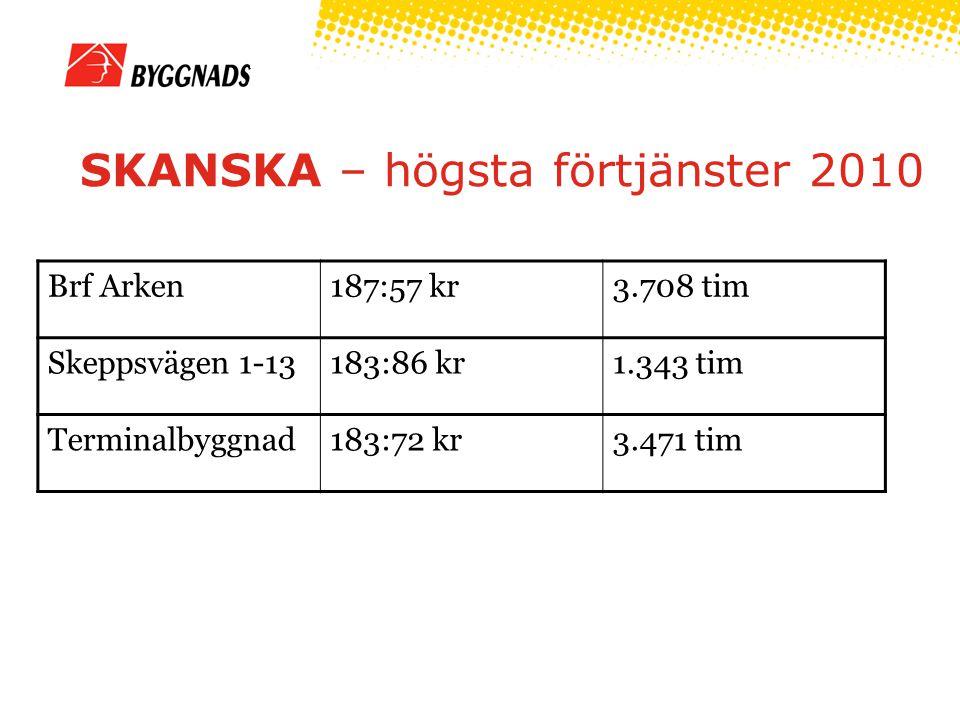 SKANSKA – högsta förtjänster 2010 Brf Arken187:57 kr3.708 tim Skeppsvägen 1-13183:86 kr1.343 tim Terminalbyggnad183:72 kr3.471 tim