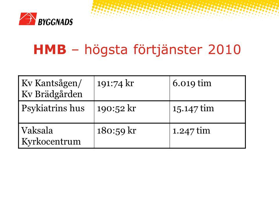 HMB – högsta förtjänster 2010 Kv Kantsågen/ Kv Brädgården 191:74 kr6.019 tim Psykiatrins hus190:52 kr15.147 tim Vaksala Kyrkocentrum 180:59 kr1.247 ti