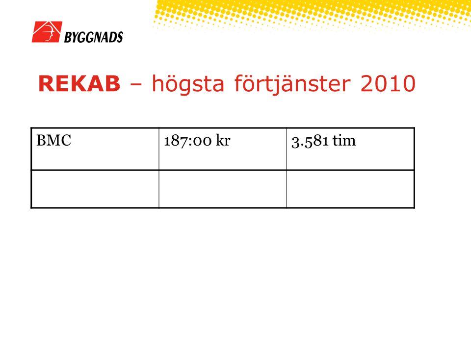 REKAB – högsta förtjänster 2010 BMC187:00 kr3.581 tim