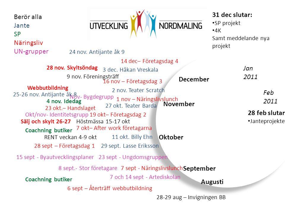 Jan 2011 Augusti Feb 2011 September Oktober November December 28-29 aug – Invigningen BB Berör alla Jante SP Näringsliv UN-grupper 7 sept - Näringsliv