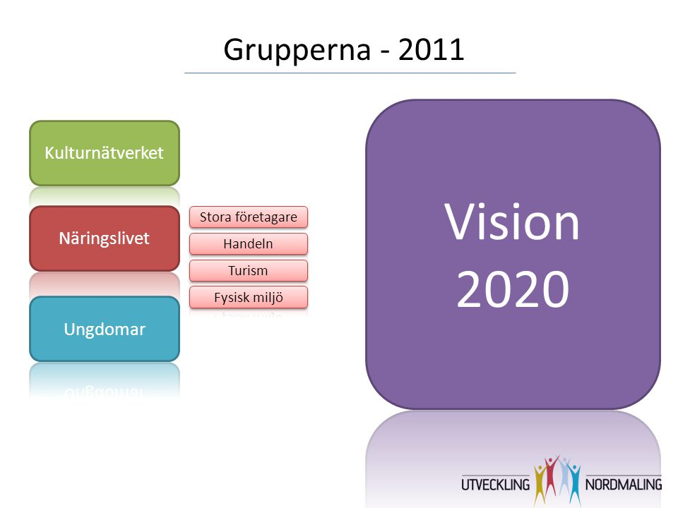 Grupperna - 2011