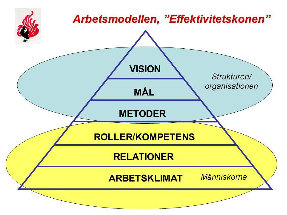 """Svenska Brandbefälets Riksförbund Människorna Strukturen/ organisationen RELATIONER ROLLER/KOMPETENS ARBETSKLIMAT METODER MÅL VISION Arbetsmodellen, """""""