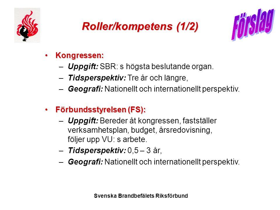 Svenska Brandbefälets Riksförbund Roller/kompetens (1/2) •Kongressen: –Uppgift: SBR: s högsta beslutande organ. –Tidsperspektiv: Tre år och längre, –G