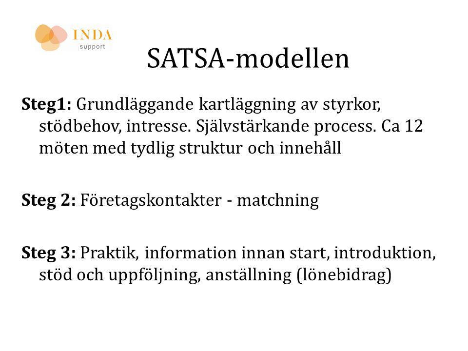 SATSA-modellen Steg1: Grundläggande kartläggning av styrkor, stödbehov, intresse. Självstärkande process. Ca 12 möten med tydlig struktur och innehåll