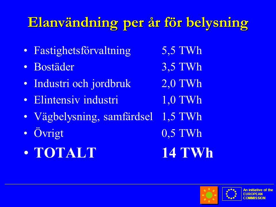 An initiative of the EUROPEAN COMMISSION Elanvändning per år för belysning •Fastighetsförvaltning5,5 TWh •Bostäder3,5 TWh •Industri och jordbruk2,0 TWh •Elintensiv industri1,0 TWh •Vägbelysning, samfärdsel1,5 TWh •Övrigt0,5 TWh •TOTALT14 TWh