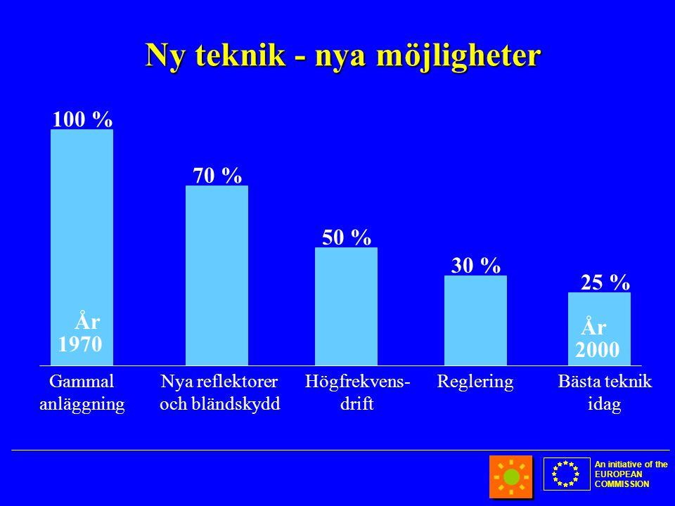 An initiative of the EUROPEAN COMMISSION Ny teknik - nya möjligheter 100 % 30 % 70 % Gammal anläggning Nya reflektorer och bländskydd Högfrekvens- drift 50 % Reglering 1970 2000 År 25 % Bästa teknik idag