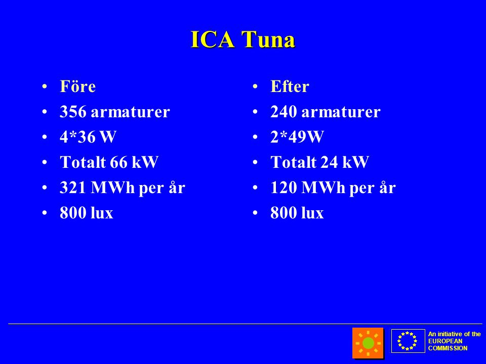 An initiative of the EUROPEAN COMMISSION ICA Tuna •Före •356 armaturer •4*36 W •Totalt 66 kW •321 MWh per år •800 lux •Efter •240 armaturer •2*49W •Totalt 24 kW •120 MWh per år •800 lux