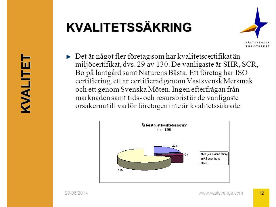 29/06/2014www.vastsverige.com12 KVALITETSSÄKRING Det är något fler företag som har kvalitetscertifikat än miljöcertifikat, dvs. 29 av 130. De vanligas