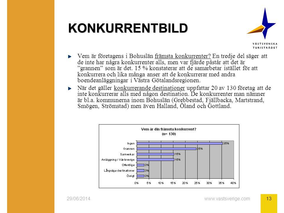 29/06/2014www.vastsverige.com13 KONKURRENTBILD Vem är företagens i Bohuslän främsta konkurrenter? En tredje del säger att de inte har några konkurrent