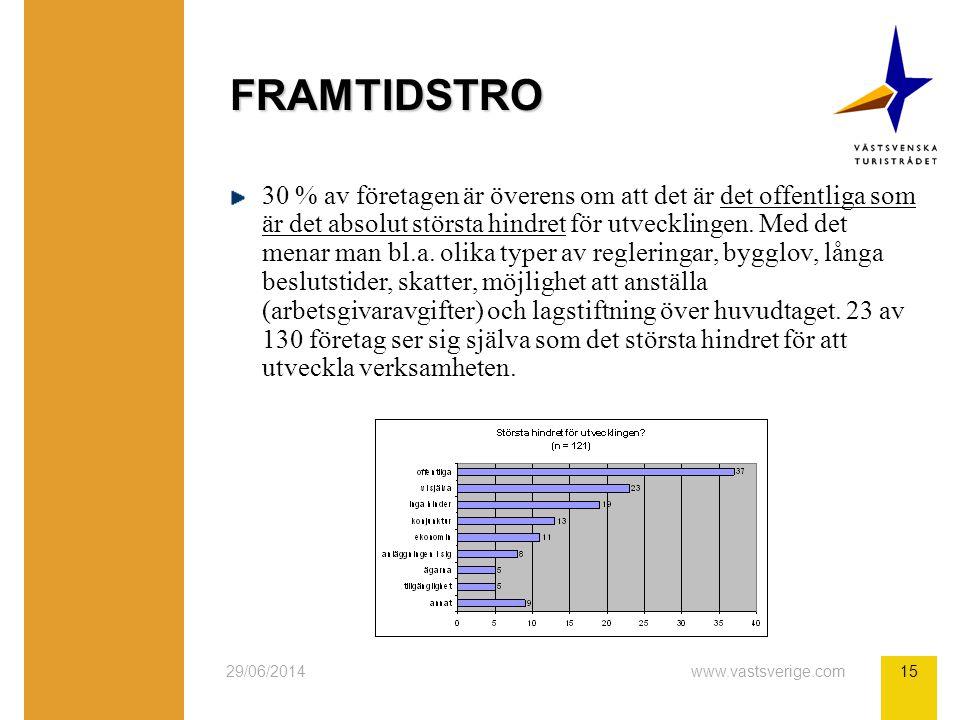 29/06/2014www.vastsverige.com15 FRAMTIDSTRO 30 % av företagen är överens om att det är det offentliga som är det absolut största hindret för utvecklingen.