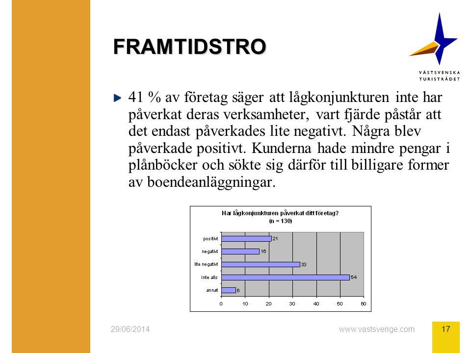 29/06/2014www.vastsverige.com17 FRAMTIDSTRO 41 % av företag säger att lågkonjunkturen inte har påverkat deras verksamheter, vart fjärde påstår att det endast påverkades lite negativt.