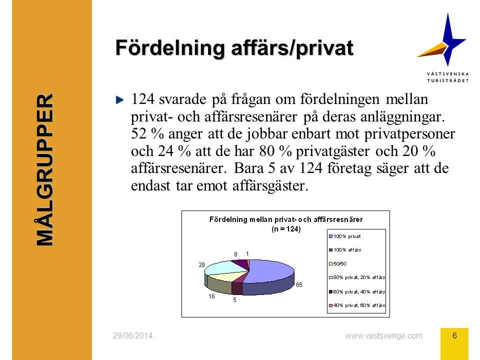 29/06/2014www.vastsverige.com6 Fördelning affärs/privat 124 svarade på frågan om fördelningen mellan privat- och affärsresenärer på deras anläggningar