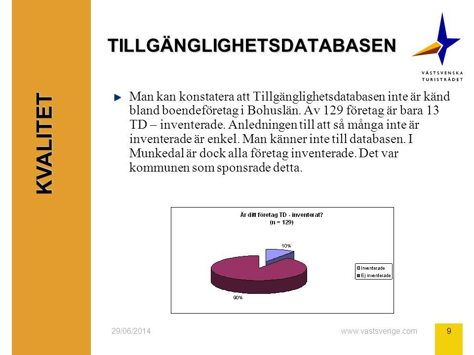29/06/2014www.vastsverige.com9 TILLGÄNGLIGHETSDATABASEN Man kan konstatera att Tillgänglighetsdatabasen inte är känd bland boendeföretag i Bohuslän. A