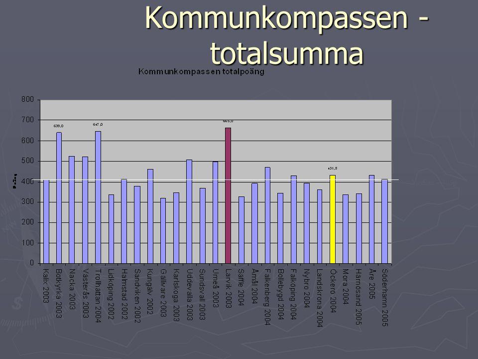 Kommunkompassen - totalsumma Median – 409p