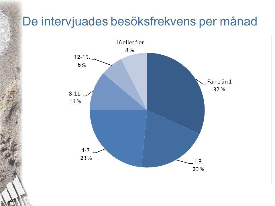 De intervjuades besöksfrekvens per månad