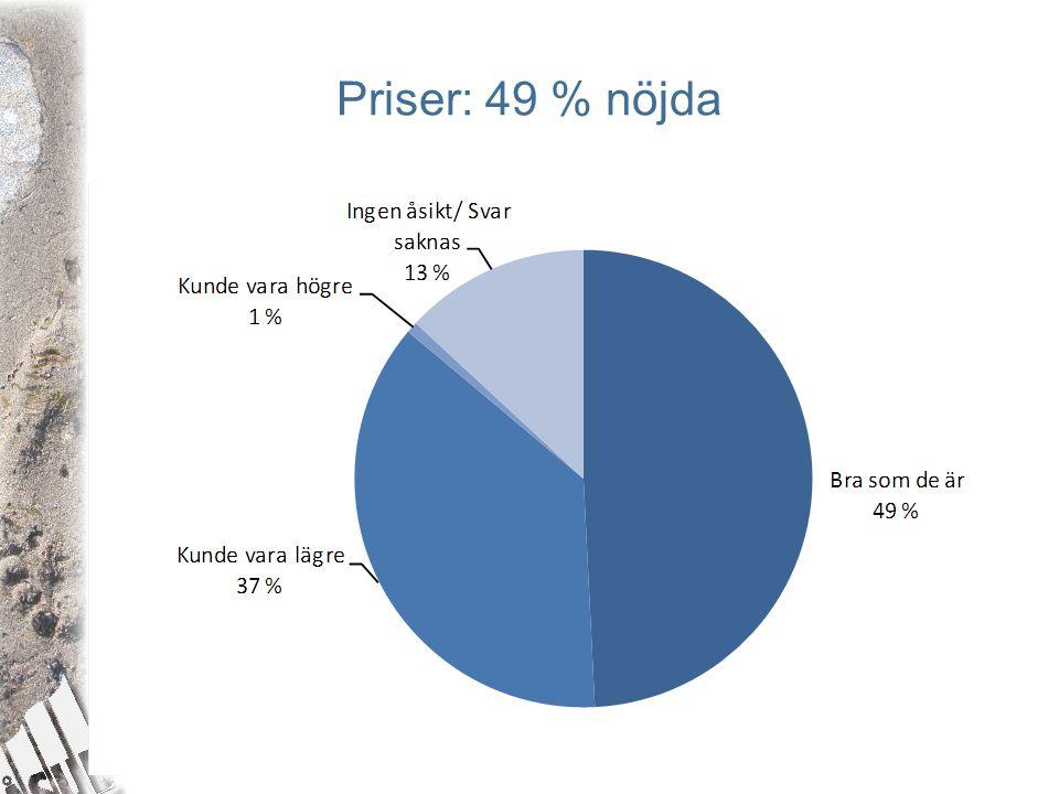 Priser: 49 % nöjda