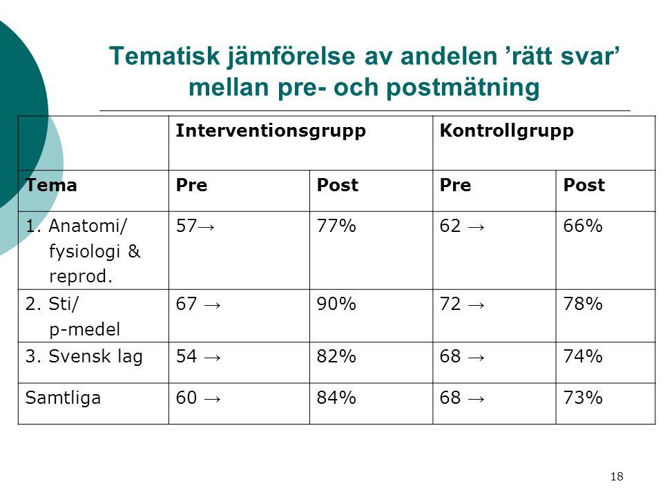 18 Tematisk jämförelse av andelen 'rätt svar' mellan pre- och postmätning InterventionsgruppKontrollgrupp TemaPrePostPrePost 1. Anatomi/ fysiologi & r