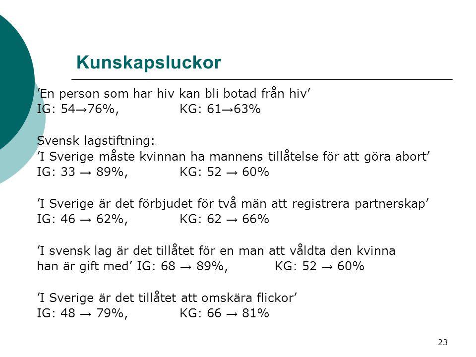 23 Kunskapsluckor 'En person som har hiv kan bli botad från hiv' IG: 54 → 76%,KG: 61 → 63% Svensk lagstiftning: 'I Sverige måste kvinnan ha mannens ti