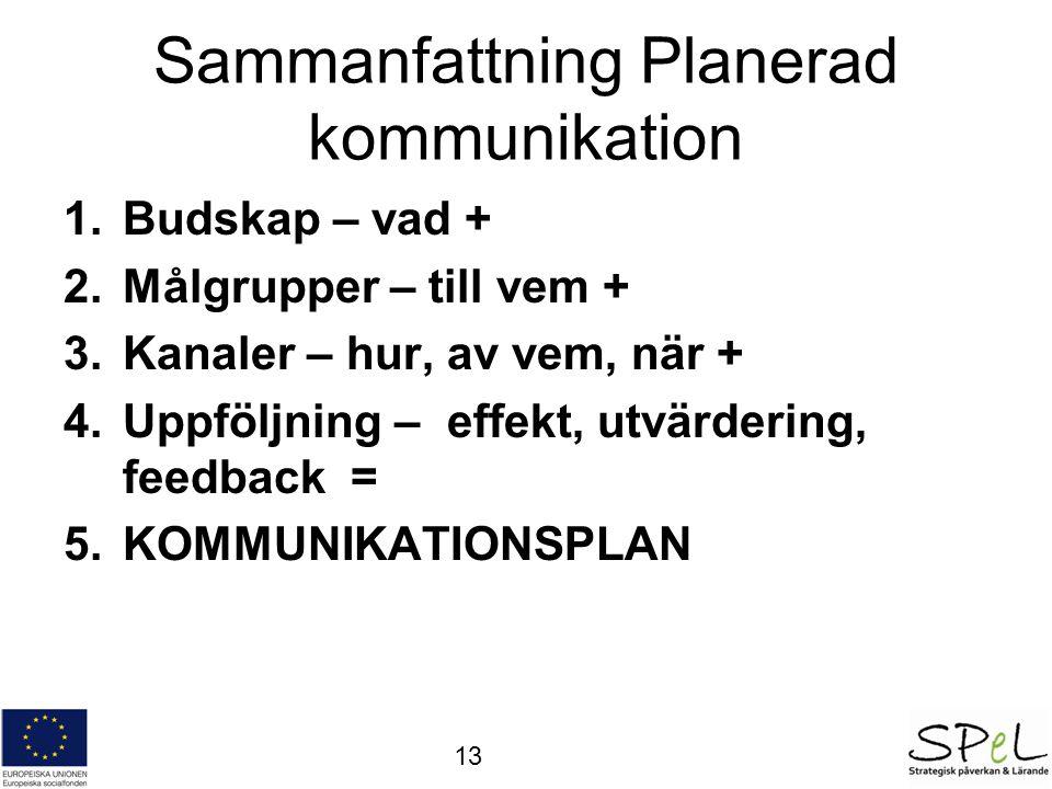 Sammanfattning Planerad kommunikation 1.Budskap – vad + 2.Målgrupper – till vem + 3.Kanaler – hur, av vem, när + 4.Uppföljning – effekt, utvärdering, feedback = 5.KOMMUNIKATIONSPLAN 13