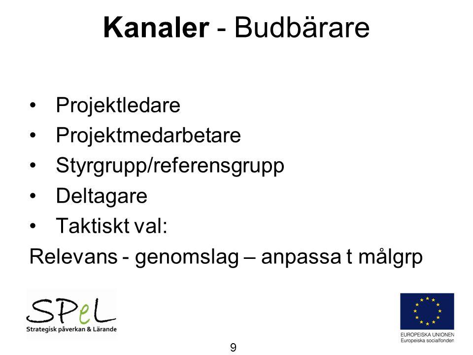 Kanaler - Timing •Flexibilitet – projektplan •Flexibilitet - omvärld •Häng på!.