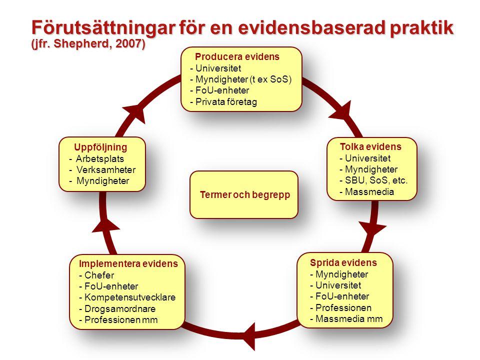 Förutsättningar för en evidensbaserad praktik (jfr.