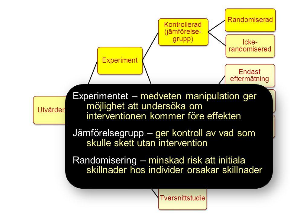 Utvärdering Experiment Kontrollerad (jämförelse- grupp) Randomiserad Icke- randomiserad Ej kontrollerad (ej jämförelse- grupp) Endast eftermätning före- och eftermätning tids-serie Observations -studie Kohort-studie Fall-kontroll- studie Tvärsnittstudie Experimentet – medveten manipulation ger möjlighet att undersöka om interventionen kommer före effekten Jämförelsegrupp – ger kontroll av vad som skulle skett utan intervention Randomisering – minskad risk att initiala skillnader hos individer orsakar skillnader Experimentet – medveten manipulation ger möjlighet att undersöka om interventionen kommer före effekten Jämförelsegrupp – ger kontroll av vad som skulle skett utan intervention Randomisering – minskad risk att initiala skillnader hos individer orsakar skillnader