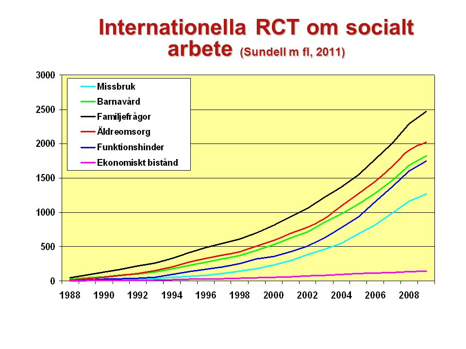 Internationella RCT om socialt arbete (Sundell m fl, 2011)