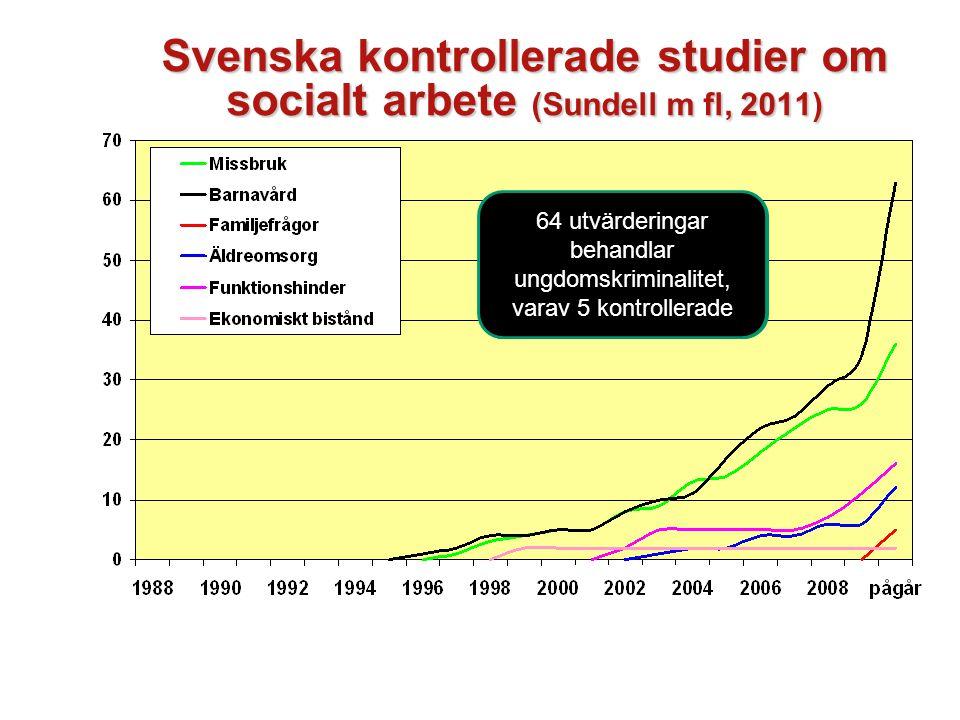 Svenska kontrollerade studier om socialt arbete (Sundell m fl, 2011) Sammanlagt 134 effektutvärderingar, varav 80 publicerade 64 utvärderingar behandlar ungdomskriminalitet, varav 5 kontrollerade