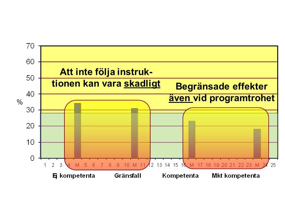 Vikten av att följa instruktion bland FFT-terapeuter (Barnoski, 2004)Vikten av att följa instruktion bland FFT-terapeuter (Barnoski, 2004)Vikten av att följa instruktion bland FFT-terapeuter (Barnoski, 2004)Vikten av att följa instruktion bland FFT-terapeuter (Barnoski, 2004) Att inte följa instruk- tionen kan vara skadligt Begränsade effekter även vid programtrohet