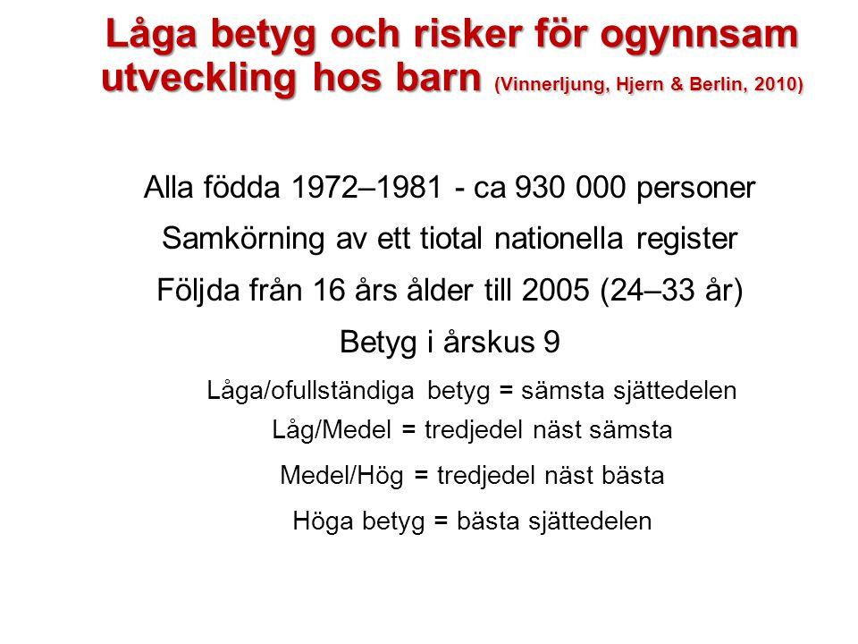 Låga betyg och risker för ogynnsam utveckling hos barn (Vinnerljung, Hjern & Berlin, 2010) Alla födda 1972–1981 - ca 930 000 personer Samkörning av ett tiotal nationella register Följda från 16 års ålder till 2005 (24–33 år) Betyg i årskus 9 Låga/ofullständiga betyg = sämsta sjättedelen Låg/Medel = tredjedel näst sämsta Medel/Hög = tredjedel näst bästa Höga betyg = bästa sjättedelen Alla födda 1972–1981 - ca 930 000 personer Samkörning av ett tiotal nationella register Följda från 16 års ålder till 2005 (24–33 år) Betyg i årskus 9 Låga/ofullständiga betyg = sämsta sjättedelen Låg/Medel = tredjedel näst sämsta Medel/Hög = tredjedel näst bästa Höga betyg = bästa sjättedelen