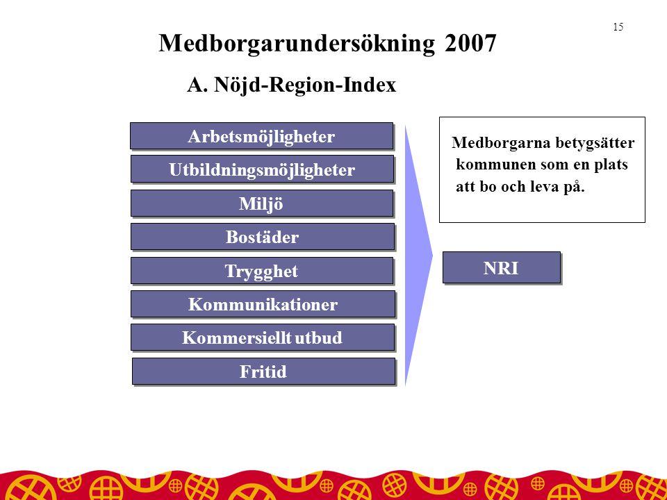 Medborgarundersökning 2007 15 NRI Utbildningsmöjligheter Miljö Bostäder Trygghet Kommunikationer Kommersiellt utbud Fritid Arbetsmöjligheter Medborgarna betygsätter kommunen som en plats att bo och leva på.