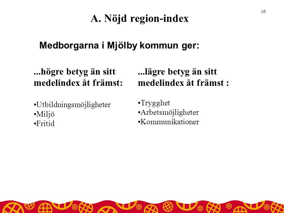 A. Nöjd region-index Medborgarna i Mjölby kommun ger: 16...högre betyg än sitt medelindex åt främst: •Utbildningsmöjligheter •Miljö •Fritid...lägre be