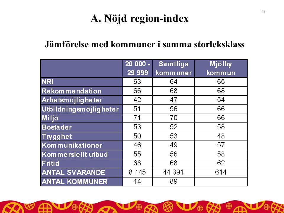 A. Nöjd region-index 17 Jämförelse med kommuner i samma storleksklass
